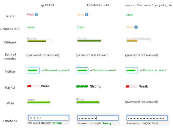 password_strength_comparing